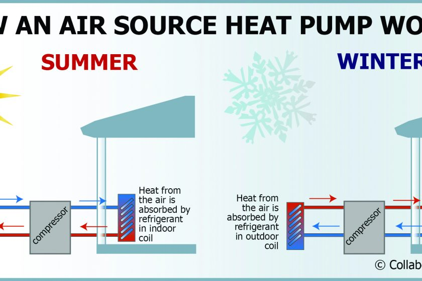 Heat Your Pool Water With A Heat Pump
