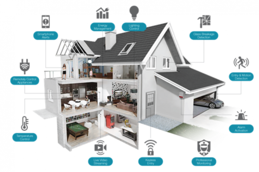 7 Tips to Protect Your Smart Homes From Hackers and the Reasons They Do It